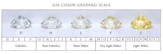 GIA-color-grading-scale